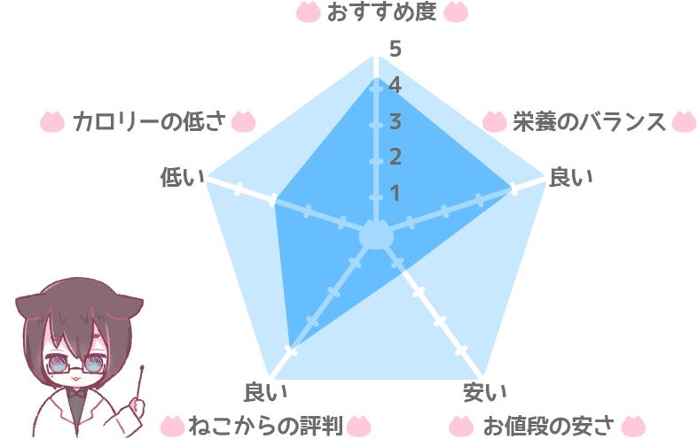 モグニャン・キャットフードの総合評価